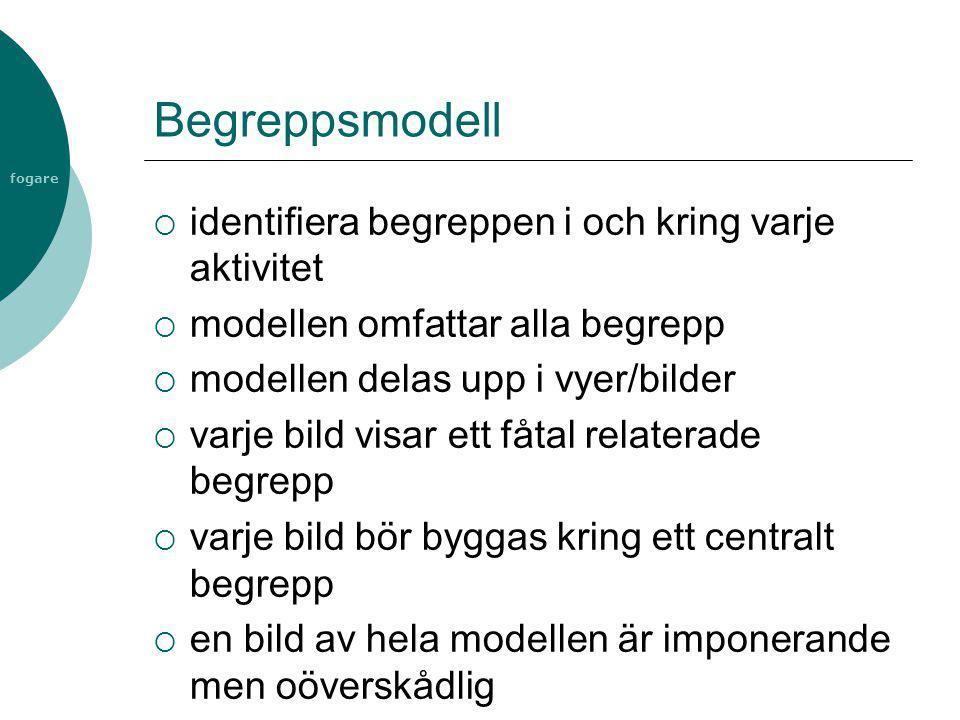 fogare Begreppsmodell  identifiera begreppen i och kring varje aktivitet  modellen omfattar alla begrepp  modellen delas upp i vyer/bilder  varje