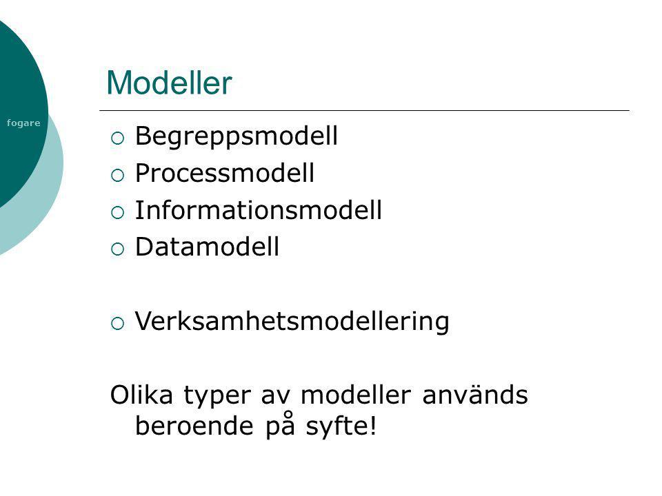 fogare Modeller  Begreppsmodell  Processmodell  Informationsmodell  Datamodell  Verksamhetsmodellering Olika typer av modeller används beroende p