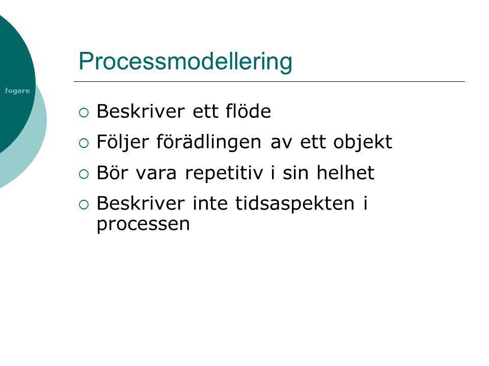 fogare Processmodellering  Beskriver ett flöde  Följer förädlingen av ett objekt  Bör vara repetitiv i sin helhet  Beskriver inte tidsaspekten i p
