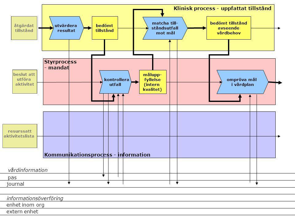 matcha till- ståndsutfall mot mål målupp- fyllelse (intern kvalitet) Klinisk process - uppfattat tillstånd Styrprocess - mandat Kommunikationsprocess