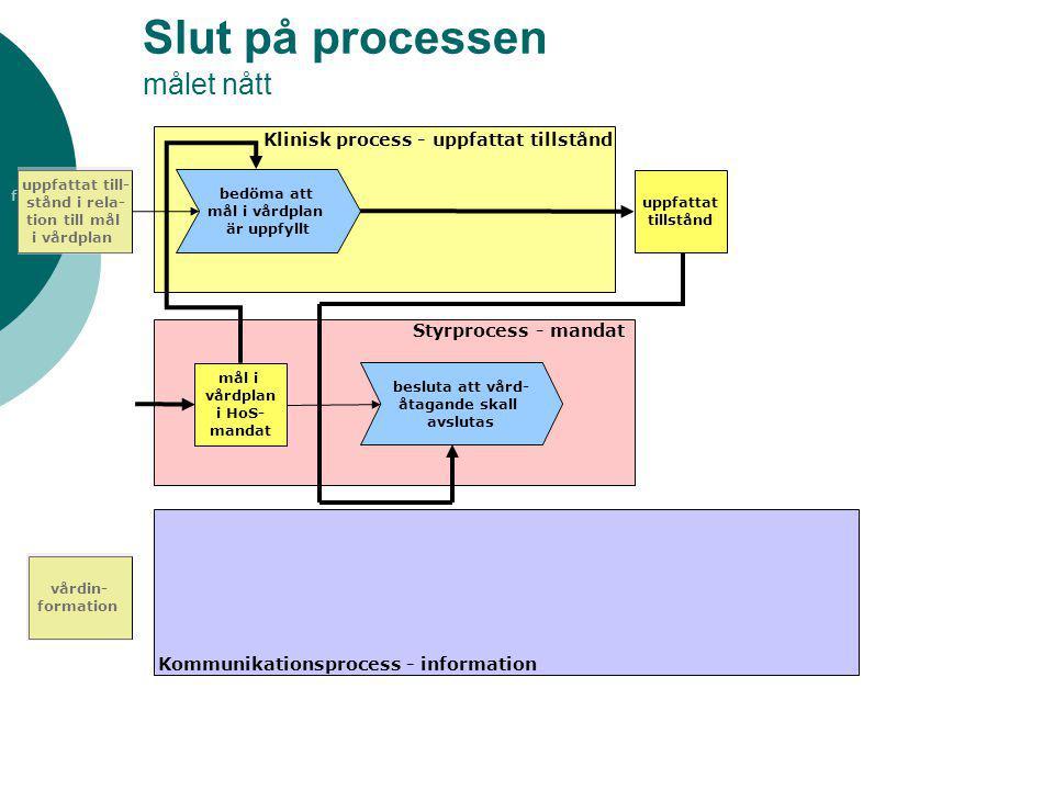 fogare Slut på processen målet nått Klinisk process - uppfattat tillstånd Styrprocess - mandat Kommunikationsprocess - information uppfattat till- stå