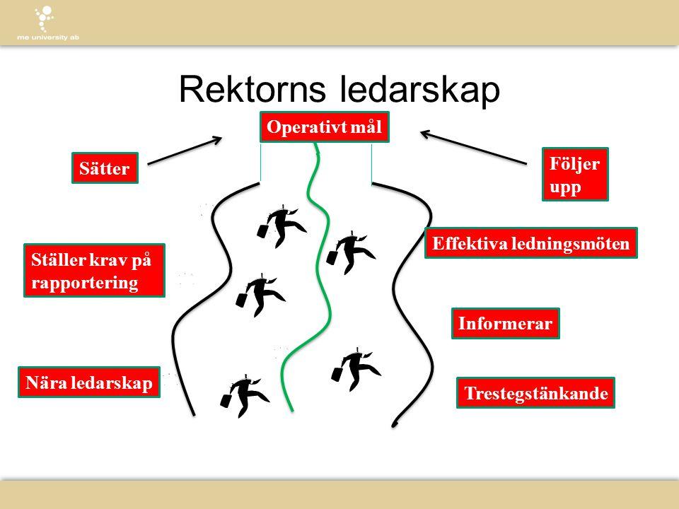 Rektorns ledarskap Operativt mål Effektiva ledningsmöten Sätter Ställer krav på rapportering Nära ledarskap Trestegstänkande Följer upp Informerar