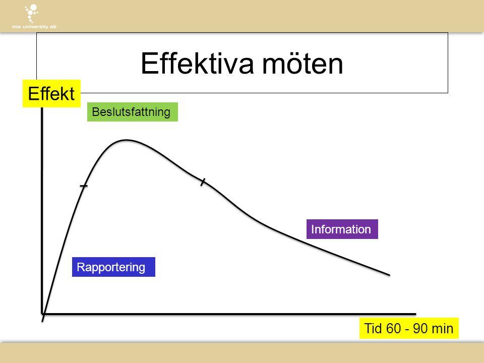 Effektiva möten Lös ning Rapportering Information Beslutsfattning Effekt Tid 60 - 90 min