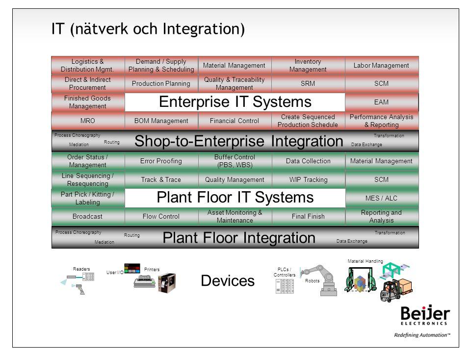 Enterprise IT Systems Direct & Indirect Procurement MRO Material Management SRM Logistics & Distribution Mgmt. Inventory Management BOM Management Per