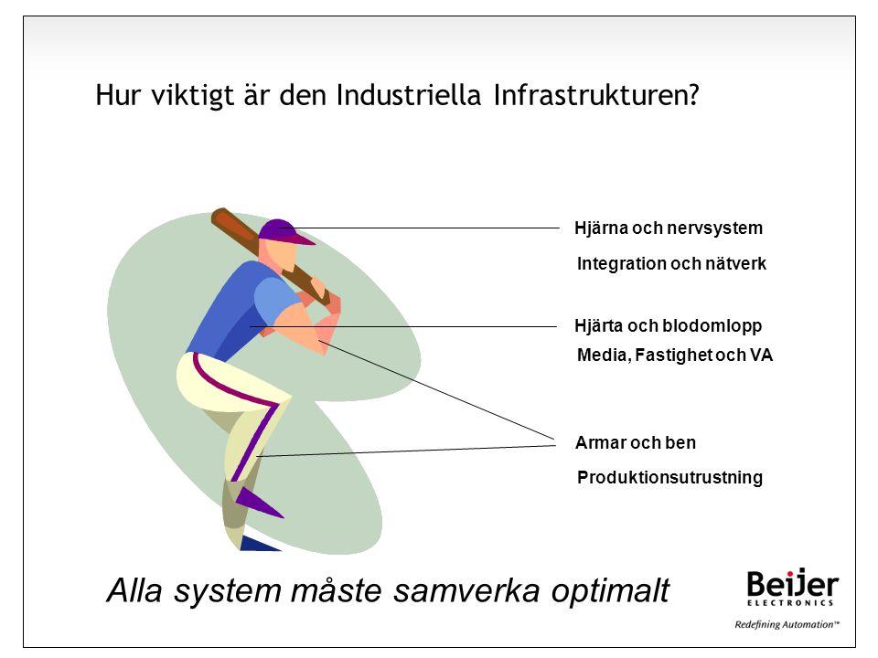 Hur viktigt är den Industriella Infrastrukturen? Armar och ben Hjärna och nervsystem Hjärta och blodomlopp Produktionsutrustning Media, Fastighet och