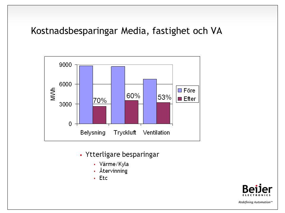 Kostnadsbesparingar Media, fastighet och VA  Ytterligare besparingar  Värme/Kyla  Återvinning  Etc 70% 60% 53%