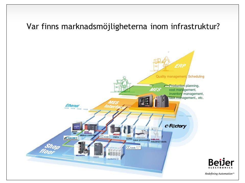 Var finns marknadsmöjligheterna inom infrastruktur?