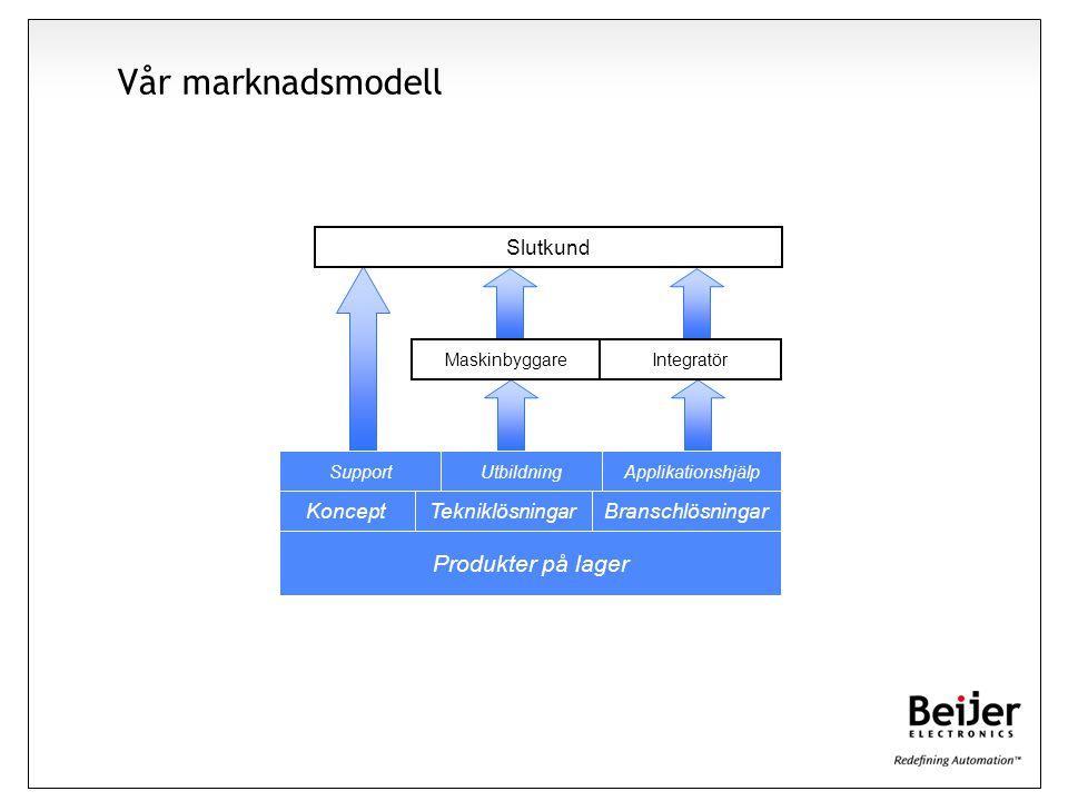 Affärsidé Vår marknadsmodell Produkter på lager Tekniklösningar Support Slutkund UtbildningApplikationshjälp Koncept MaskinbyggareIntegratör Branschlö