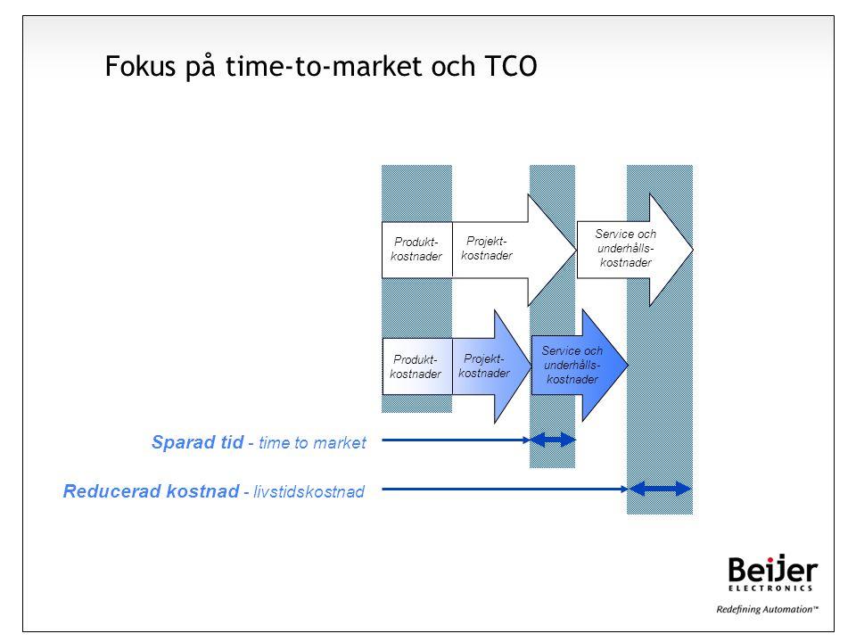 Affärsidé Fokus på time-to-market och TCO Service och underhålls- kostnader Projekt- kostnader Sparad tid - time to market Reducerad kostnad - livstidskostnad Produkt- kostnader