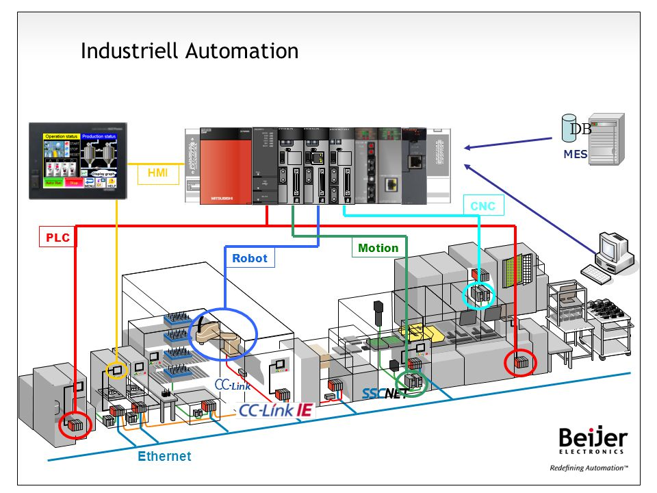 Ethernet PLC Robot Motion CNC DB MES HMI Industriell Automation