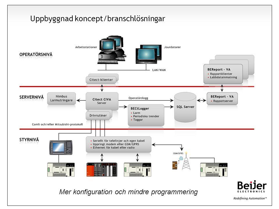 Uppbyggnad koncept/branschlösningar Mer konfiguration och mindre programmering