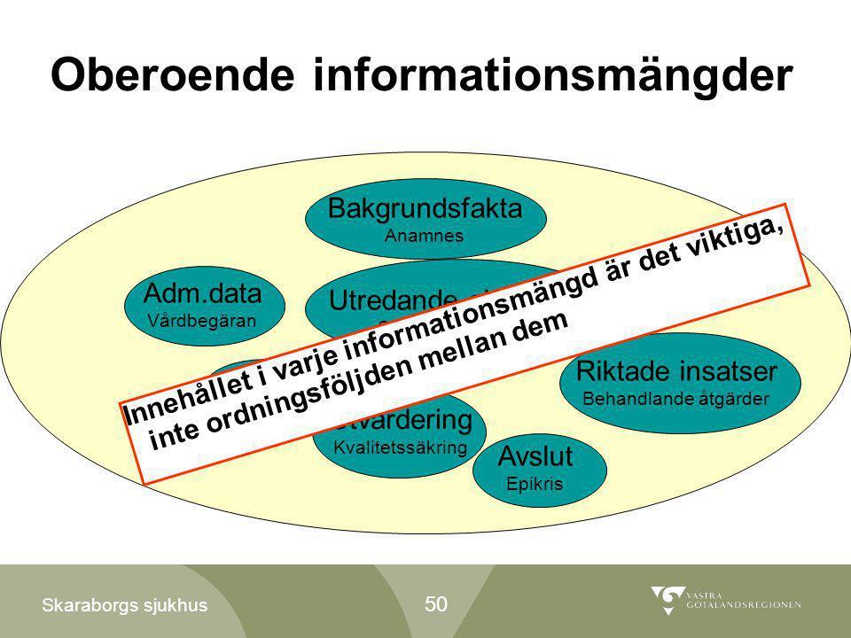 Skaraborgs sjukhus Adm.data Vårdbegäran Bakgrundsfakta Anamnes Utredande aktiviteter Status Bedömning Mål Vårdplan Riktade insatser Behandlande åtgärd