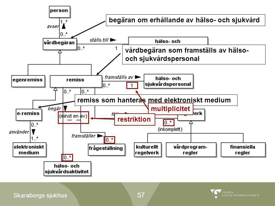 Skaraborgs sjukhus begäran om erhållande av hälso- och sjukvård vårdbegäran som framställs av hälso- och sjukvårdspersonal remiss som hanteras med ele