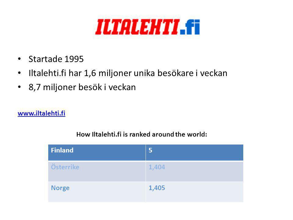 • Startade 1995 • Iltalehti.fi har 1,6 miljoner unika besökare i veckan • 8,7 miljoner besök i veckan www.iltalehti.fi How Iltalehti.fi is ranked around the world: Finland5 Österrike1,404 Norge1,405