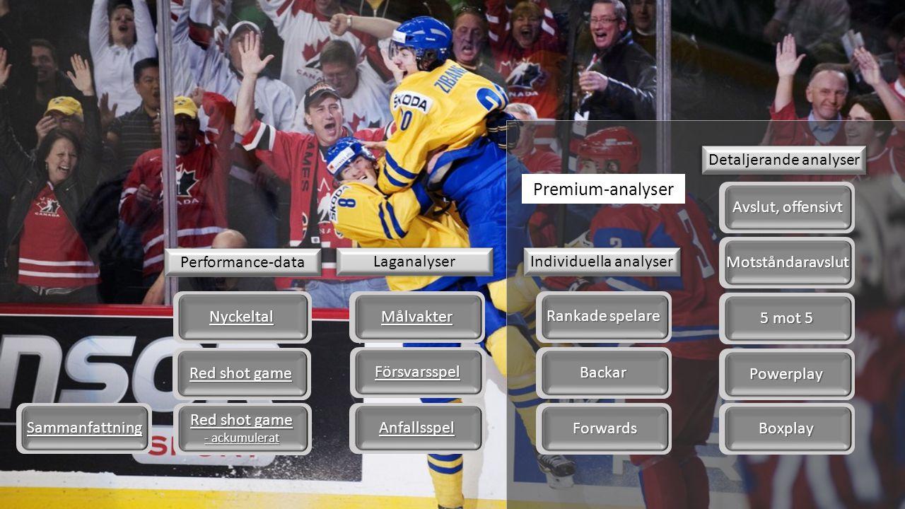 Sammanfattning - Avgörande faktorer för matchernas resultat Defensiva fördelningen Henrik Lundqvist Red shot game - ackumulerat Start  Red shot game - ackumulerat.