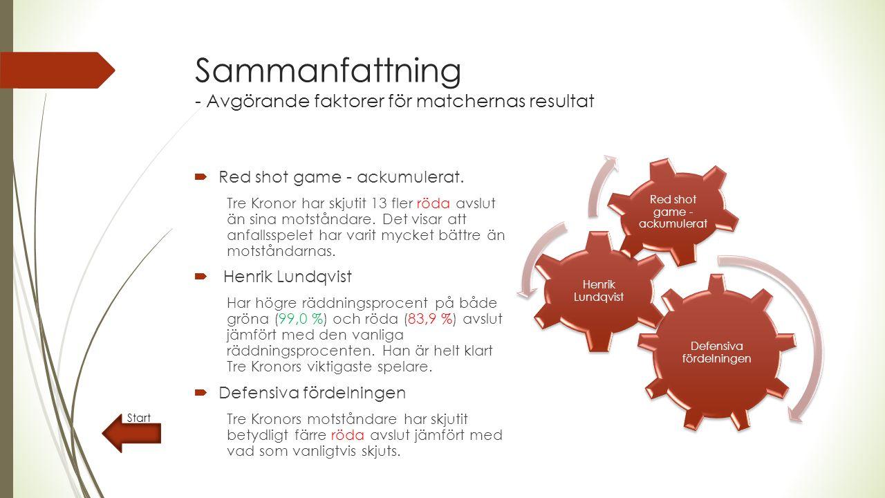 Nyckeltal  Vanlig fördelning är 72 % gröna avslut / 28 % röda avslut under alla spelformer  Vanlig skotteffektivitet på gröna avslut är 2,6 % och 21,6 % för röda avslut  Motsvarar alltså räddningsprocenten 97,4 % och 78,4 %  En bra anfallare skjuter många röda avslut  En bra back förhindrar röda motståndaravslut  En bra målvakt räddar många röda avslut  Vanlig fördelning i power- och boxplay är 60 % gröna avslut / 40 % röda avslut Start