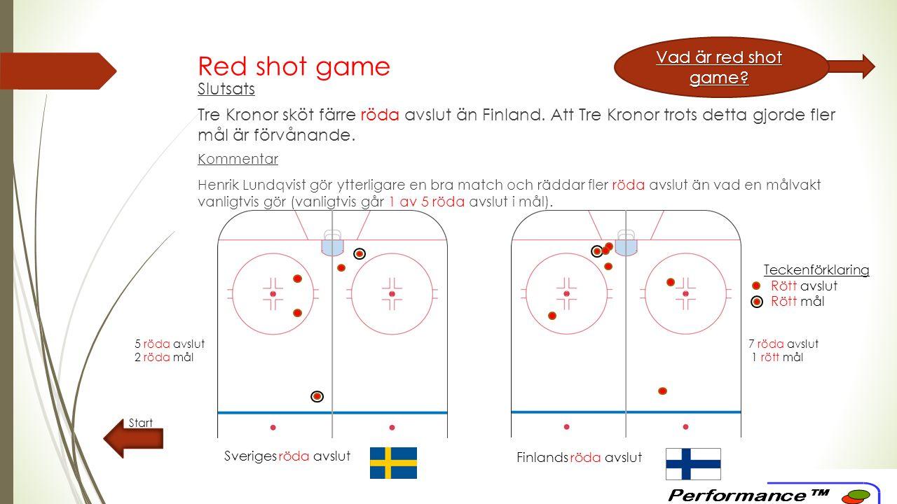 Red shot game – ackumulerat Start Sveriges röda avslut Motståndarnas röda avslut Slutsats Tre Kronor har skjutit 13 fler röda avslut än sina motståndare och gjort 8 fler röda mål.
