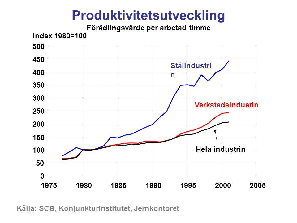 Produktivitetsutveckling Förädlingsvärde per arbetad timme Källa: SCB, Konjunkturinstitutet, Jernkontoret