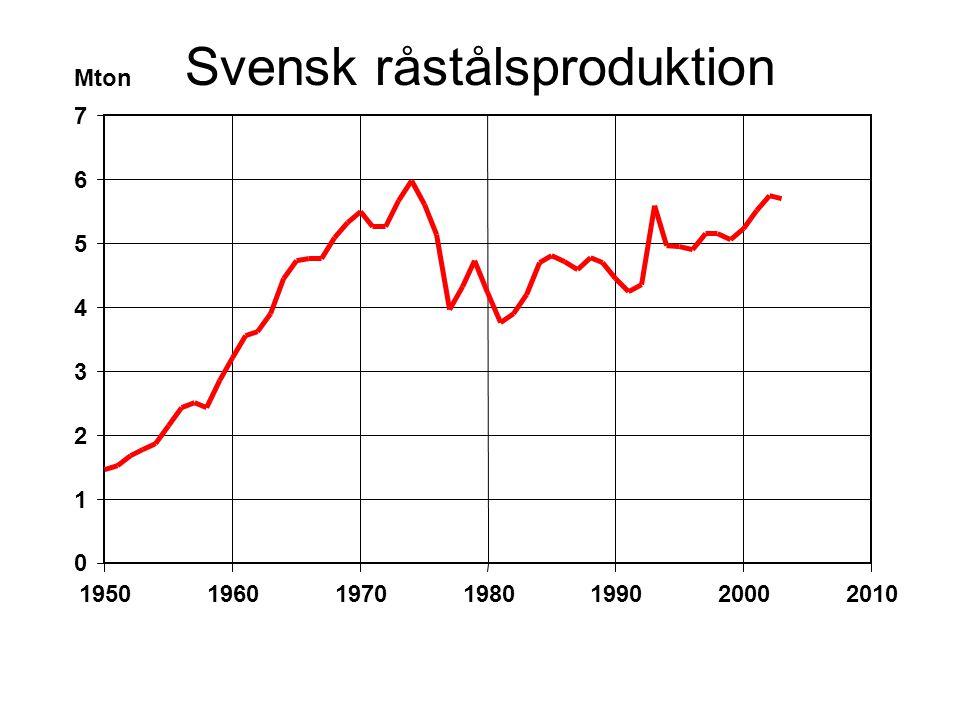 Svensk råstålsproduktion Mton 0 1 2 3 4 5 6 7 1950196019701980199020002010