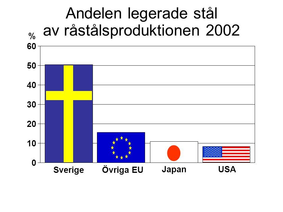 Andelen legerade stål av råstålsproduktionen 2002 0 10 20 30 40 50 60 % SverigeÖvriga EU USAJapan
