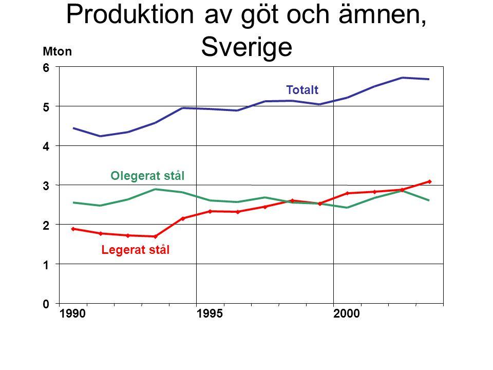 Produktion av göt och ämnen, Sverige Mton Totalt Olegerat stål Legerat stål 0 1 2 3 4 5 6 199019952000