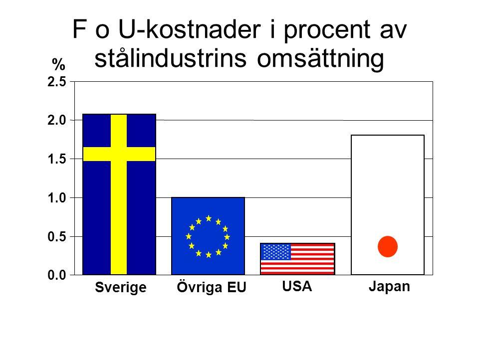 F o U-kostnader i procent av stålindustrins omsättning 0.0 0.5 1.0 1.5 2.0 2.5 % SverigeÖvriga EU Japan USA