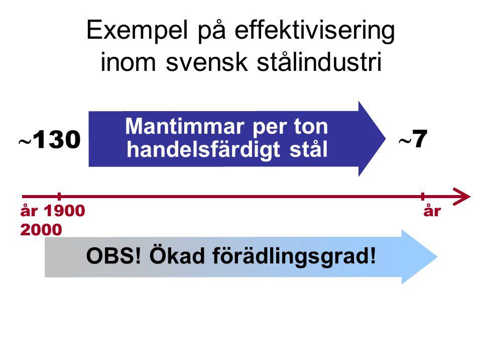 Exempel på effektivisering inom svensk stålindustri Mantimmar per ton handelsfärdigt stål  130 år 1900 år 2000 77 OBS.