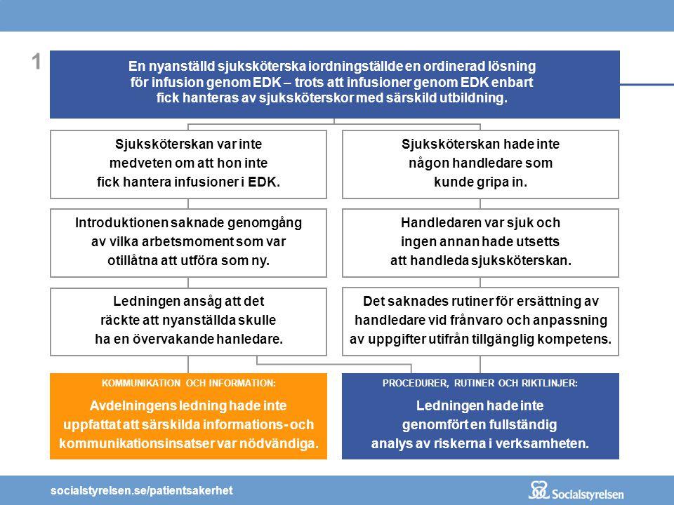 socialstyrelsen.se/patientsakerhet 1 En nyanställd sjuksköterska iordningställde en ordinerad lösning för infusion genom EDK – trots att infusioner genom EDK enbart fick hanteras av sjuksköterskor med särskild utbildning.