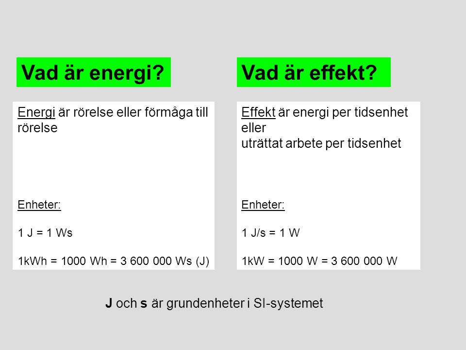 Energi är rörelse eller förmåga till rörelse Enheter: 1 J = 1 Ws 1kWh = 1000 Wh = 3 600 000 Ws (J) Vad är energi? Effekt är energi per tidsenhet eller