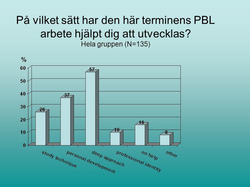 På vilket sätt har den här terminens PBL arbete hjälpt dig att utvecklas? Hela gruppen (N=135) %