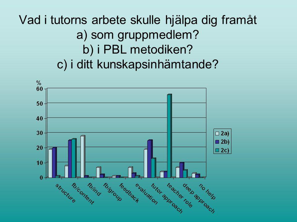 Vad i tutorns arbete skulle hjälpa dig framåt a) som gruppmedlem.