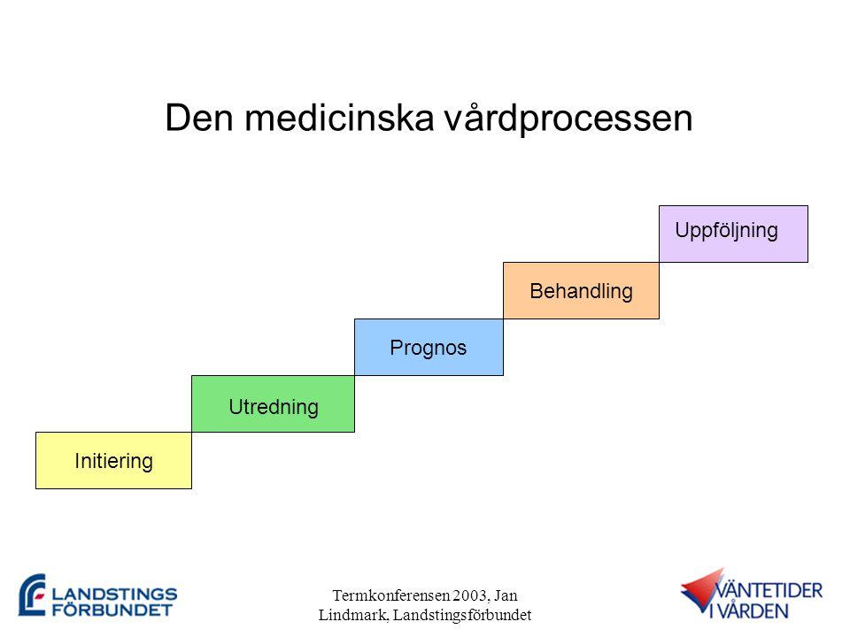 Termkonferensen 2003, Jan Lindmark, Landstingsförbundet Framgångsfaktorer •Att kunna visa för beslutsfattare på nationell och lokal nivå vilka mervärden en tillämpning av Flödesmodellen ger •Att skapa insikter hos beslutsfattare på olika nivåer om vad som krävs av dem för att Flödesmodellen ska tillämpas •Medverkan från lokala projekt över hela landet i utveckling och validering av Flödesmodellen •Forskning om implementering och användning