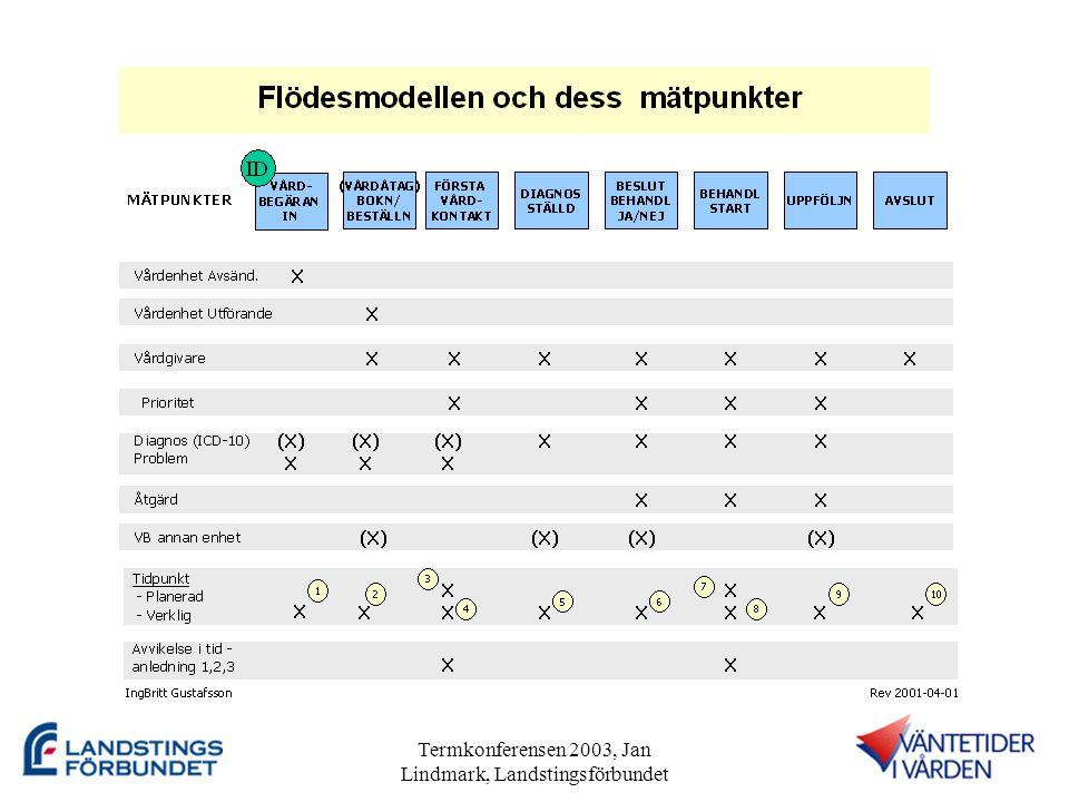 Termkonferensen 2003, Jan Lindmark, Landstingsförbundet Samband •Info-VU (SoS, Lf, SK) •Termer, begrepp och arkitektur; VPA, Contsys och SAMBA •KPP, Verksamhetsuppföljning psykiatri (Blomman) •Beställarnätverket •Priocentrum i Linköping •mfl