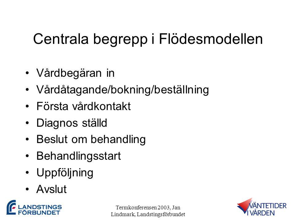 Termkonferensen 2003, Jan Lindmark, Landstingsförbundet Projektorganisation •En delmängd i Väntetider i Vården.