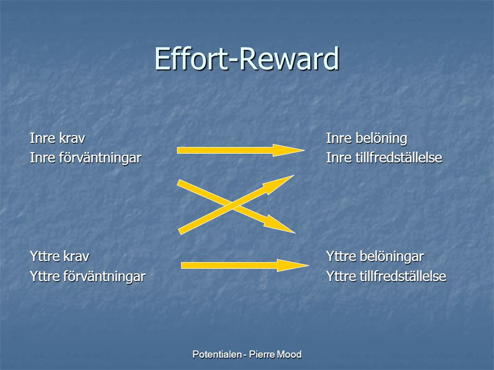 Potentialen - Pierre Mood Effort-Reward Inre kravInre belöning Inre förväntningar Inre tillfredställelse Yttre kravYttre belöningar Yttre förväntninga