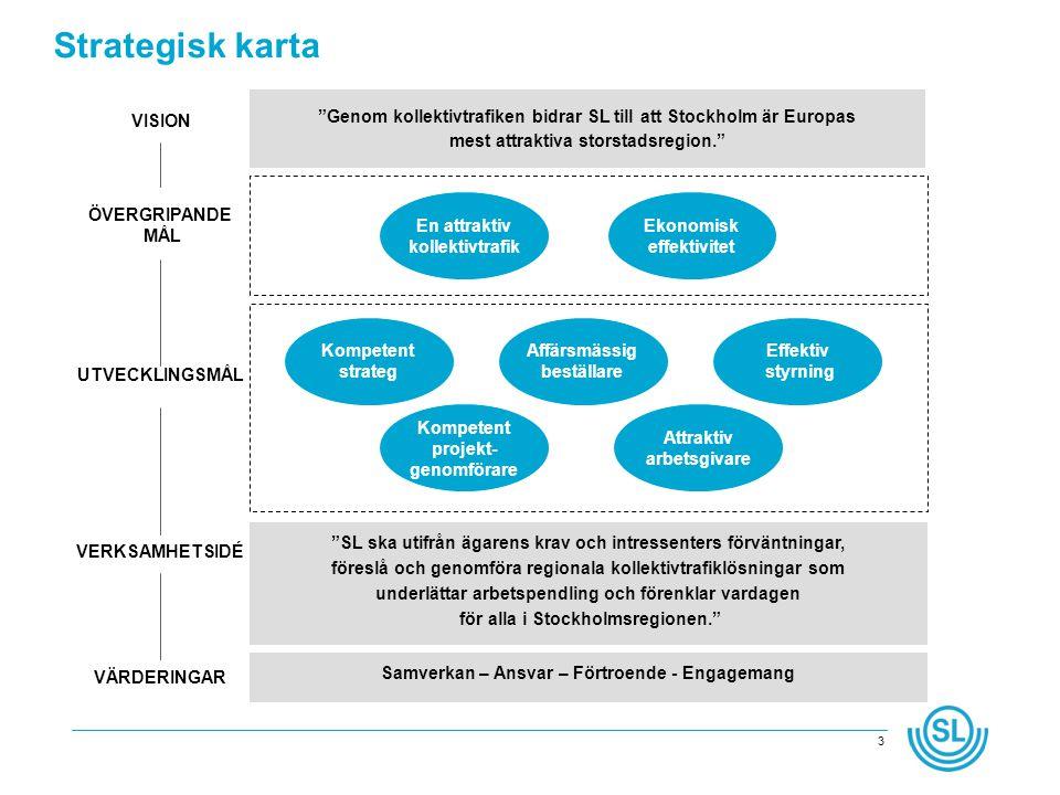 3 Genom kollektivtrafiken bidrar SL till att Stockholm är Europas mest attraktiva storstadsregion. SL ska utifrån ägarens krav och intressenters förväntningar, föreslå och genomföra regionala kollektivtrafiklösningar som underlättar arbetspendling och förenklar vardagen för alla i Stockholmsregionen. En attraktiv kollektivtrafik Ekonomisk effektivitet Affärsmässig beställare Effektiv styrning Kompetent projekt- genomförare UTVECKLINGSMÅL Kompetent strateg Attraktiv arbetsgivare ÖVERGRIPANDE MÅL VISION VERKSAMHETSIDÉ VÄRDERINGAR Samverkan – Ansvar – Förtroende - Engagemang Strategisk karta