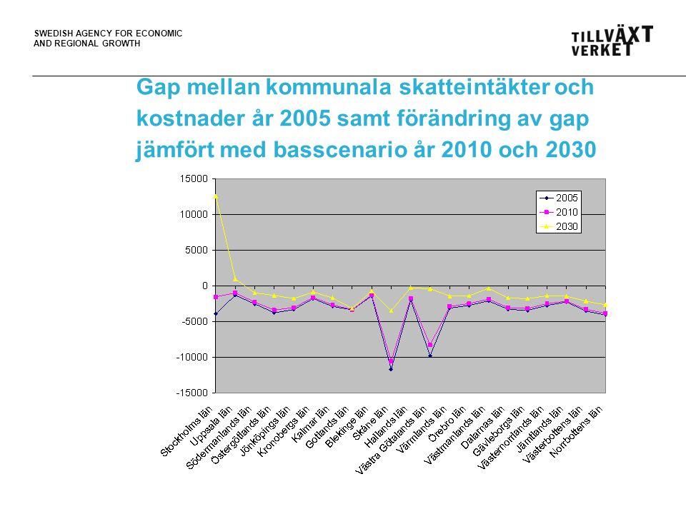 SWEDISH AGENCY FOR ECONOMIC AND REGIONAL GROWTH Gap mellan kommunala skatteintäkter och kostnader år 2005 samt förändring av gap jämfört med basscenario år 2010 och 2030