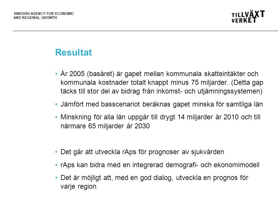 SWEDISH AGENCY FOR ECONOMIC AND REGIONAL GROWTH Resultat •År 2005 (basåret) är gapet mellan kommunala skatteintäkter och kommunala kostnader totalt knappt minus 75 miljarder.
