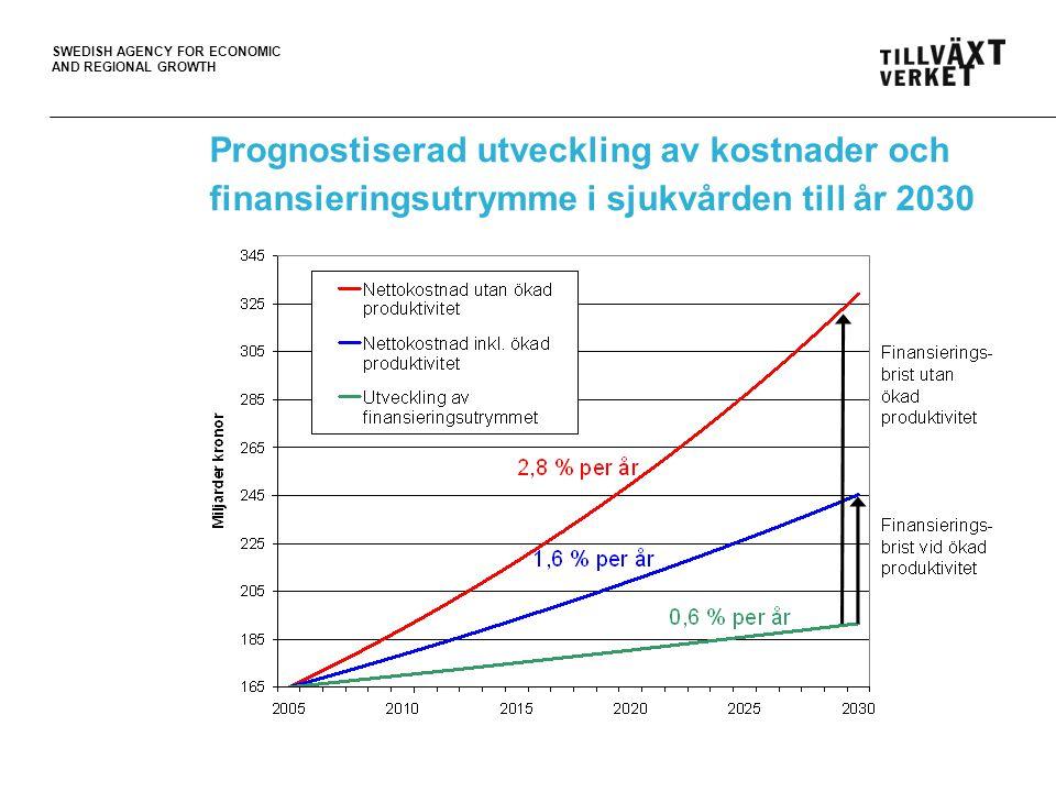 SWEDISH AGENCY FOR ECONOMIC AND REGIONAL GROWTH Prognostiserad utveckling av kostnader och finansieringsutrymme i sjukvården till år 2030