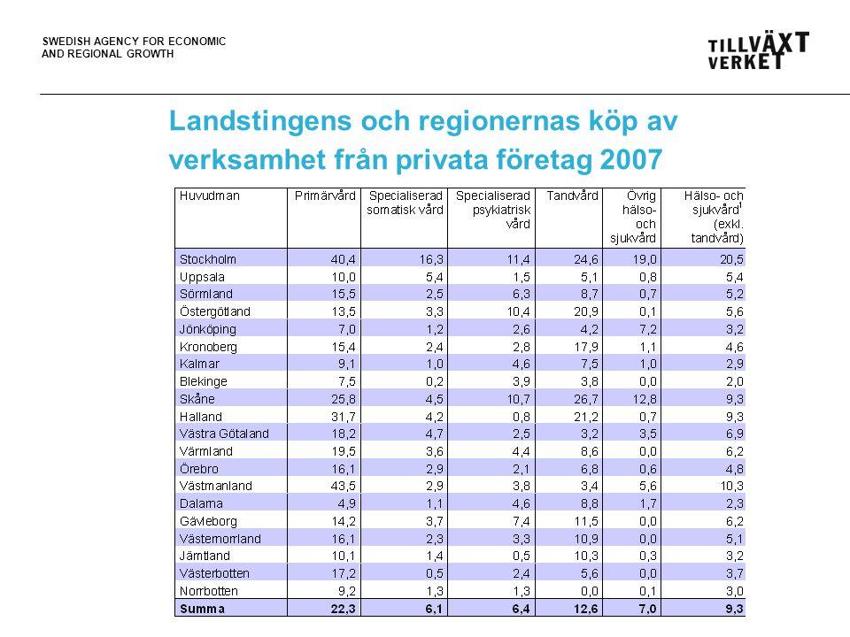 SWEDISH AGENCY FOR ECONOMIC AND REGIONAL GROWTH Landstingens och regionernas köp av verksamhet från privata företag 2007