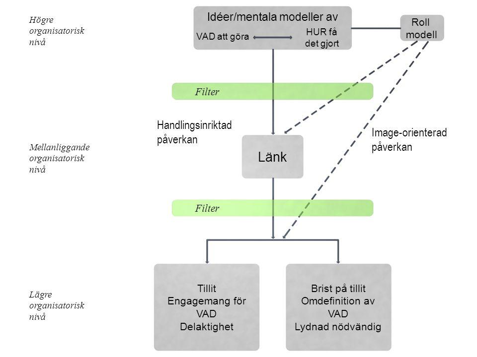 Högre organisatorisk nivå Mellanliggande organisatorisk nivå Lägre organisatorisk nivå Idéer/mentala modeller av Roll modell Länk Tillit Engagemang fö
