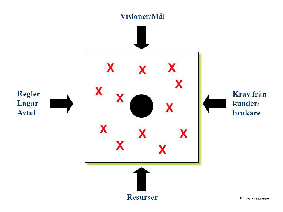 Krav från kunder/ brukare Visioner/Mål Regler Lagar Avtal Resurser X X X X X X X X X X X X  Per-Erik Ellström