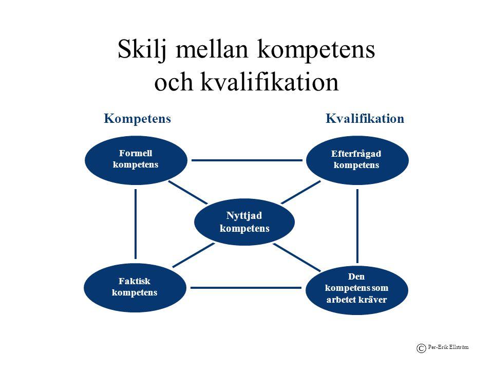 Skilj mellan kompetens och kvalifikation Den kompetens som arbetet kräver Efterfrågad kompetens KompetensKvalifikation Nyttjad kompetens Faktisk kompe