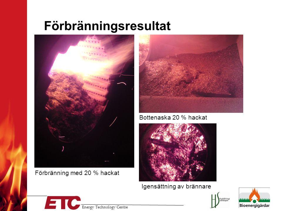 Energy Technology Centre Förbränningsresultat Bottenaska 20 % hackat Förbränning med 20 % hackat Igensättning av brännare