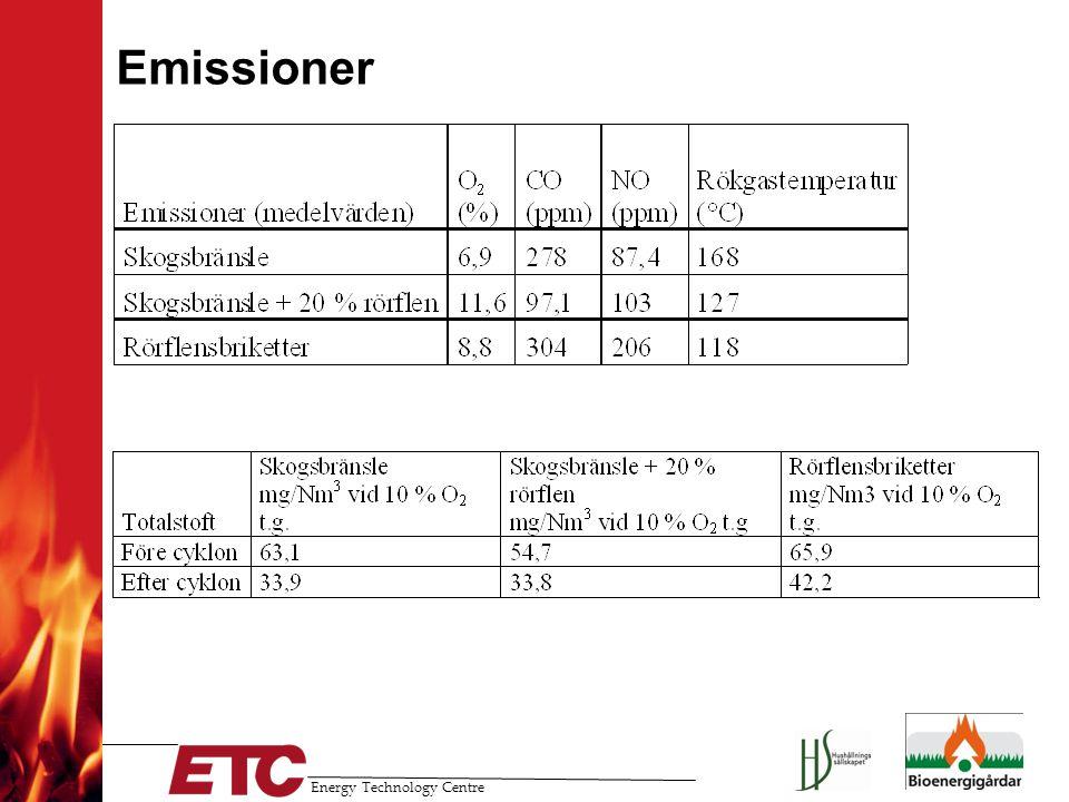 Energy Technology Centre Emissioner