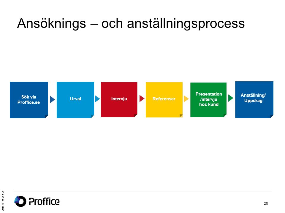 2011-10-10 vers 2 28 Ansöknings – och anställningsprocess Sök via Proffice.se UrvalIntervjuReferenser Presentation /intervju hos kund Anställning/ Upp