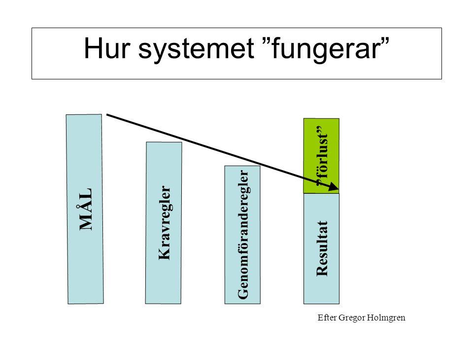"""MÅL Hur systemet """"fungerar"""" Kravregler Genomföranderegler Resultat """"förlust"""" Efter Gregor Holmgren"""