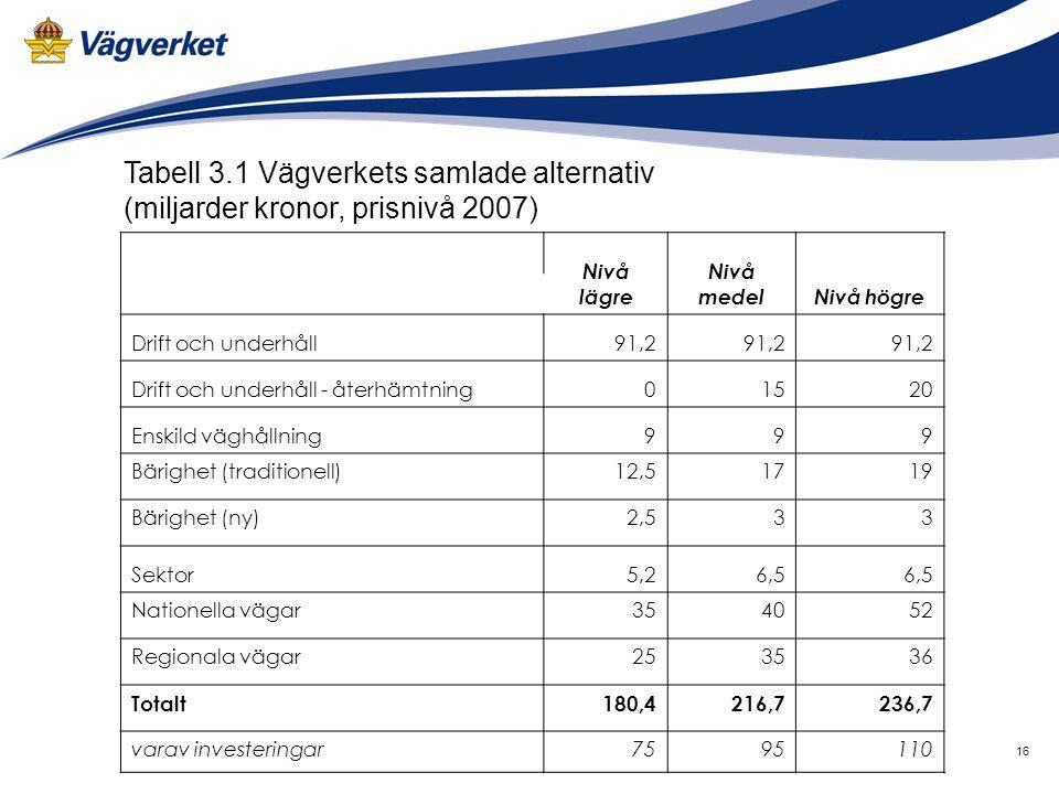 16 Nivå lägre Nivå medelNivå högre Drift och underhåll91,2 Drift och underhåll - återhämtning01520 Enskild väghållning999 Bärighet (traditionell)12,51