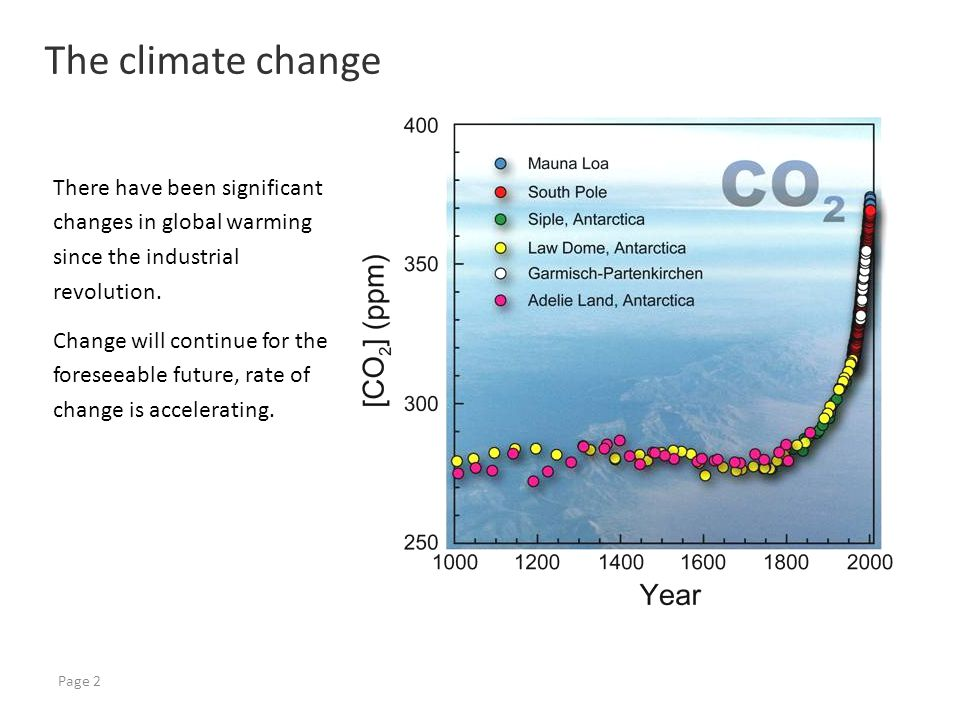 Page 2 There have been significant changes in global warming since the industrial revolution.