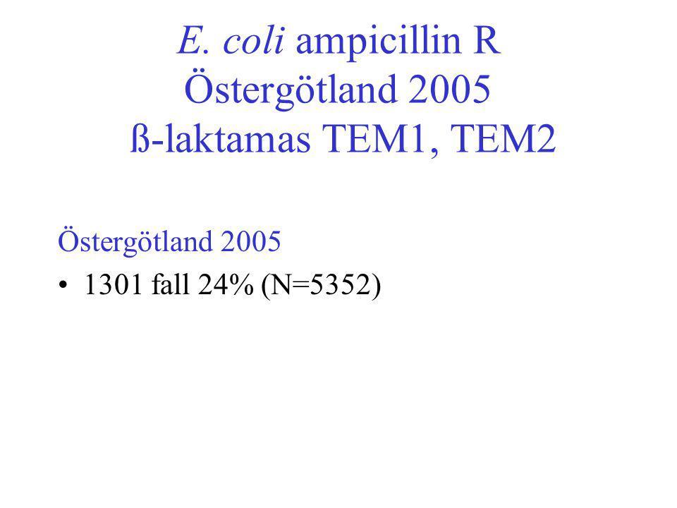 E. coli ampicillin R Östergötland 2005 ß-laktamas TEM1, TEM2 Östergötland 2005 •1301 fall 24% (N=5352)